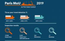 Infographic Paris MoU Annual 2019