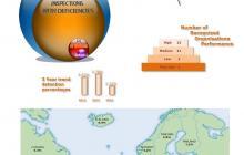 Infographic ParisMoU Annual 2014