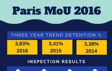 Infographic Paris MoU Annual 2016